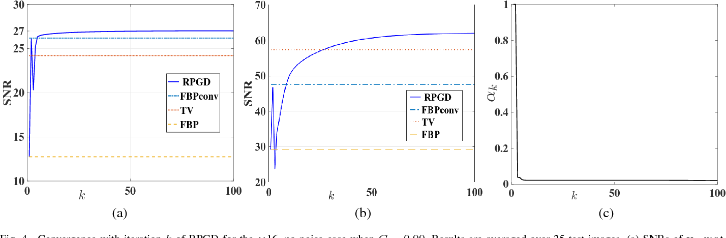 Figure 4 for CNN-Based Projected Gradient Descent for Consistent Image Reconstruction