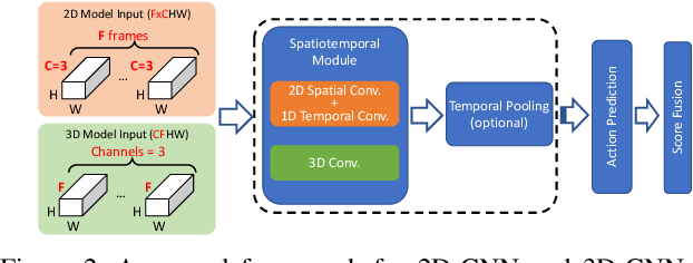 Figure 3 for Deep Analysis of CNN-based Spatio-temporal Representations for Action Recognition