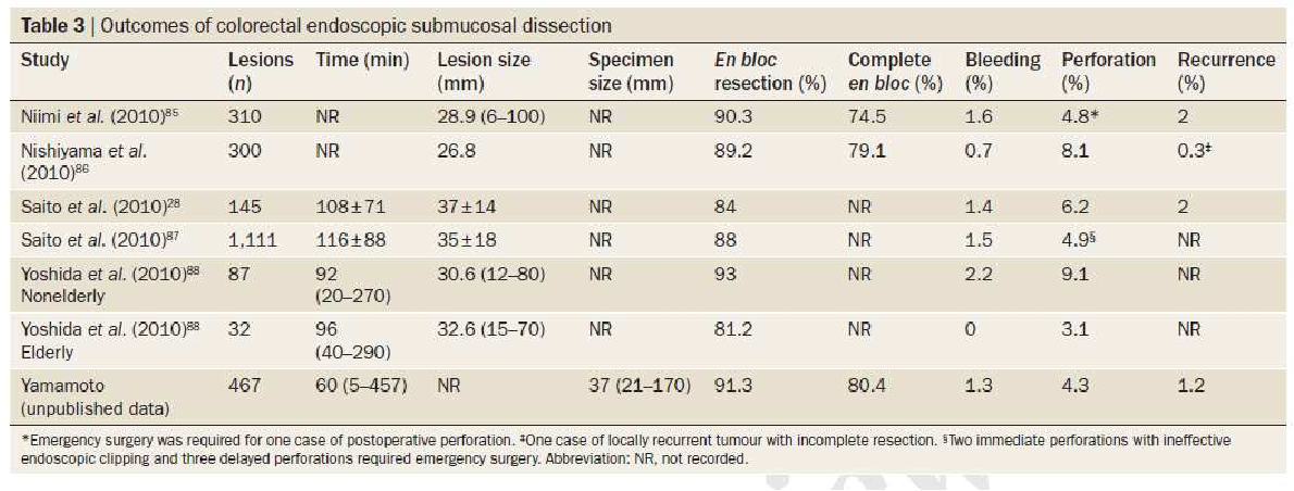 Table 3 from Evolution and Strategy of Endoscopic Treatment