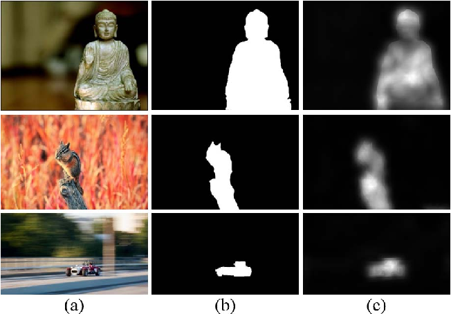 Figure 1 for Spatially-Varying Blur Detection Based on Multiscale Fused and Sorted Transform Coefficients of Gradient Magnitudes