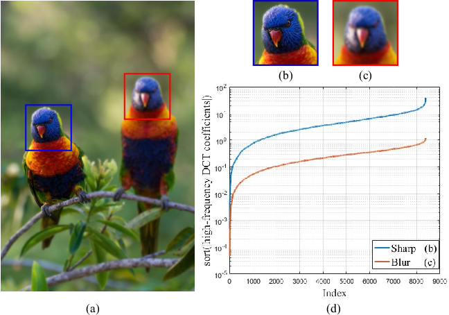 Figure 2 for Spatially-Varying Blur Detection Based on Multiscale Fused and Sorted Transform Coefficients of Gradient Magnitudes