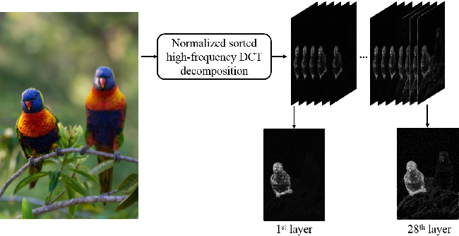 Figure 4 for Spatially-Varying Blur Detection Based on Multiscale Fused and Sorted Transform Coefficients of Gradient Magnitudes