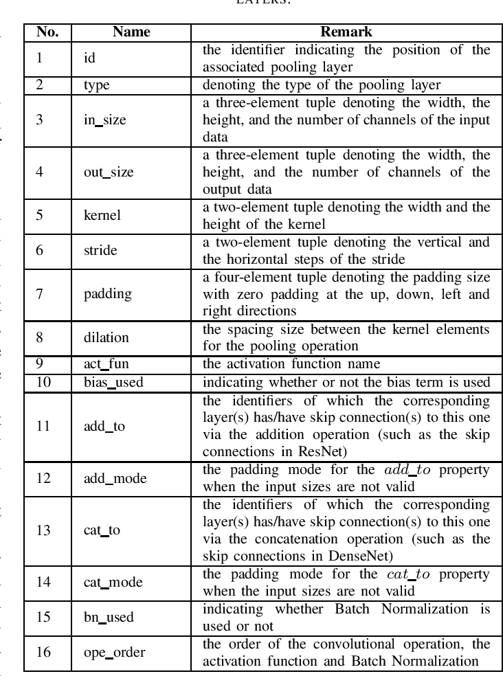 Figure 3 for ArcText: A Unified Text Approach to Describing Convolutional Neural Network Architectures