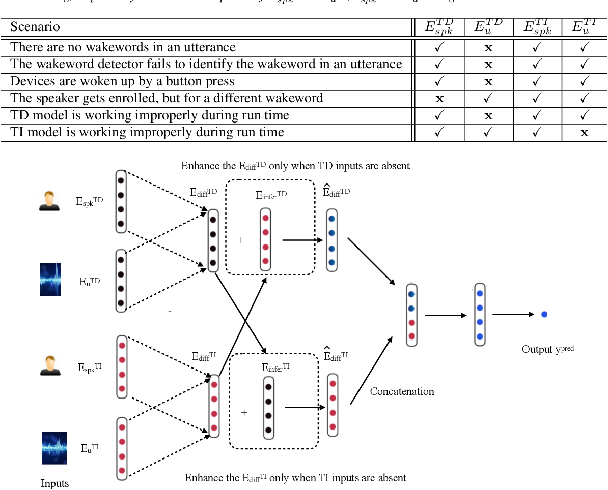 Figure 1 for Fusion of Embeddings Networks for Robust Combination of Text Dependent and Independent Speaker Recognition