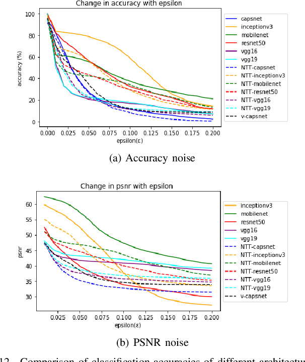 Figure 4 for Effects of Degradations on Deep Neural Network Architectures