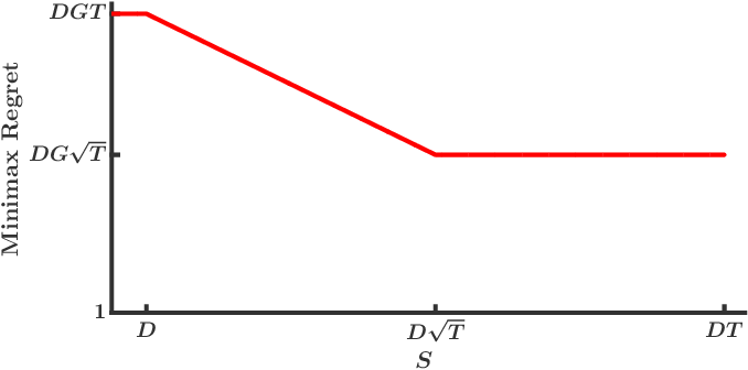 Figure 1 for Online Convex Optimization with Continuous Switching Constraint