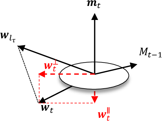 Figure 2 for Online Convex Optimization with Continuous Switching Constraint