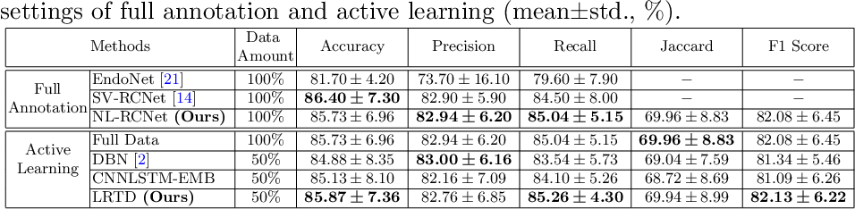 Figure 4 for LRTD: Long-Range Temporal Dependency based Active Learning for Surgical Workflow Recognition
