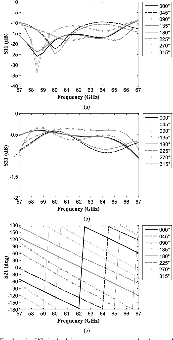 Fig. 3. 3-b UC simulated frequency response computed under normal incidence. (a) Amplitude of the reflection coefficient. (b) Amplitude of the transmission coefficient. (c) Transmission phase.