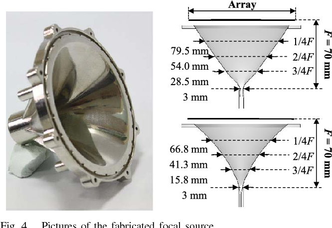 Fig. 4. Pictures of the fabricated focal source.