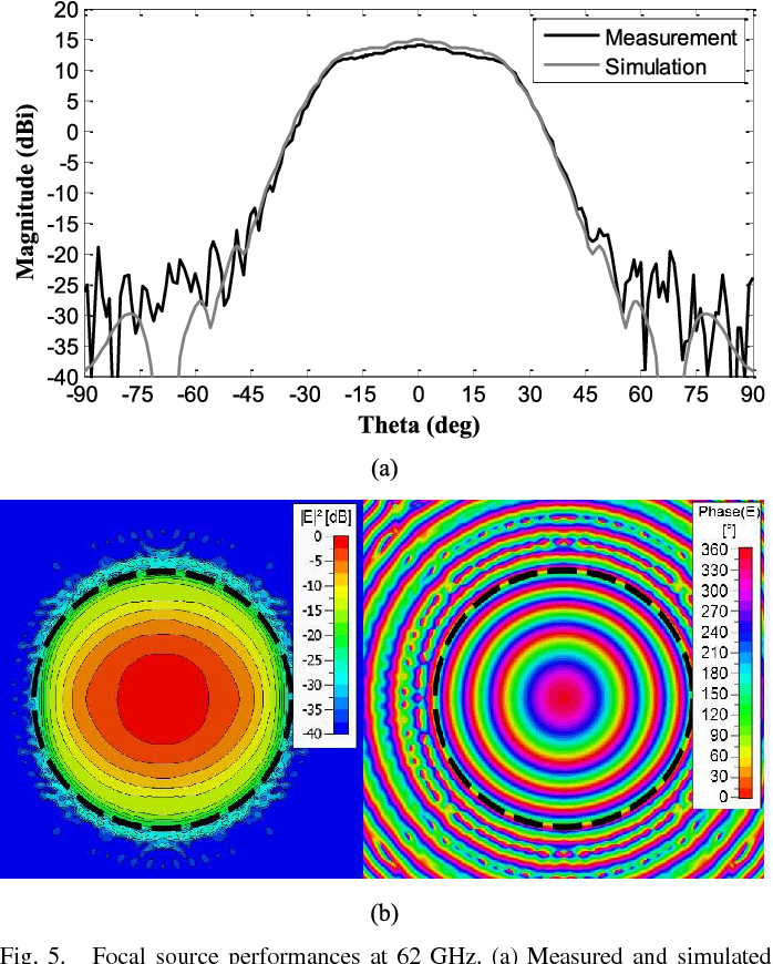 Fig. 5. Focal source performances at 62 GHz. (a) Measured and simulated radiation pattern on the E-plane. (b) Simulated amplitude and phase of the incident electric field computed on the array aperture.