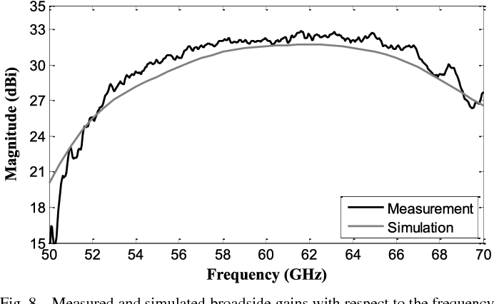 Fig. 8. Measured and simulated broadside gains with respect to the frequency.