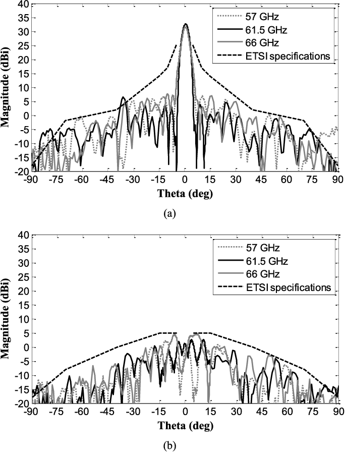 Fig. 9. Measured gain radiation pattern of the linearly polarized transmitarray in the H-plane at 57, 61.5, and 66 GHz. (a) Copolar and (b) cross-polar components. The patterns are compared to ETSI point-to-point communication requirements [20].