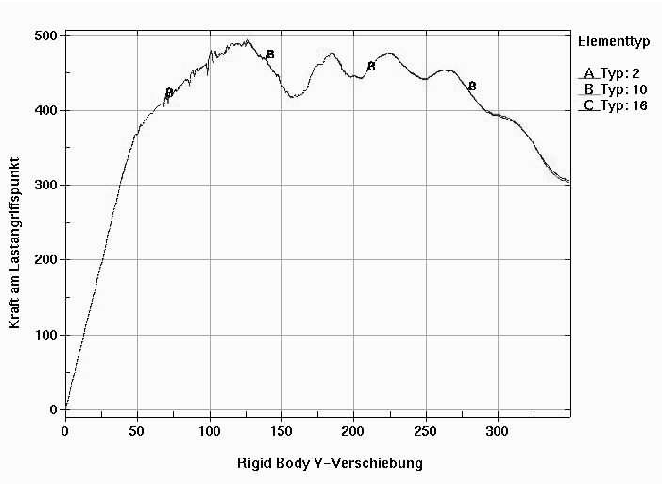 Figure 5 from Finite element limit load analysis of thin