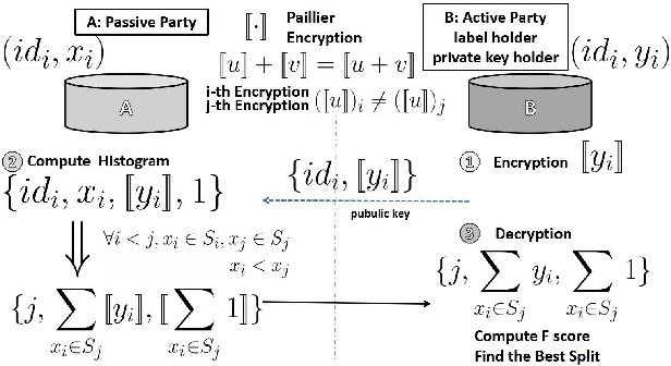 Figure 1 for A Federated F-score Based Ensemble Model for Automatic Rule Extraction