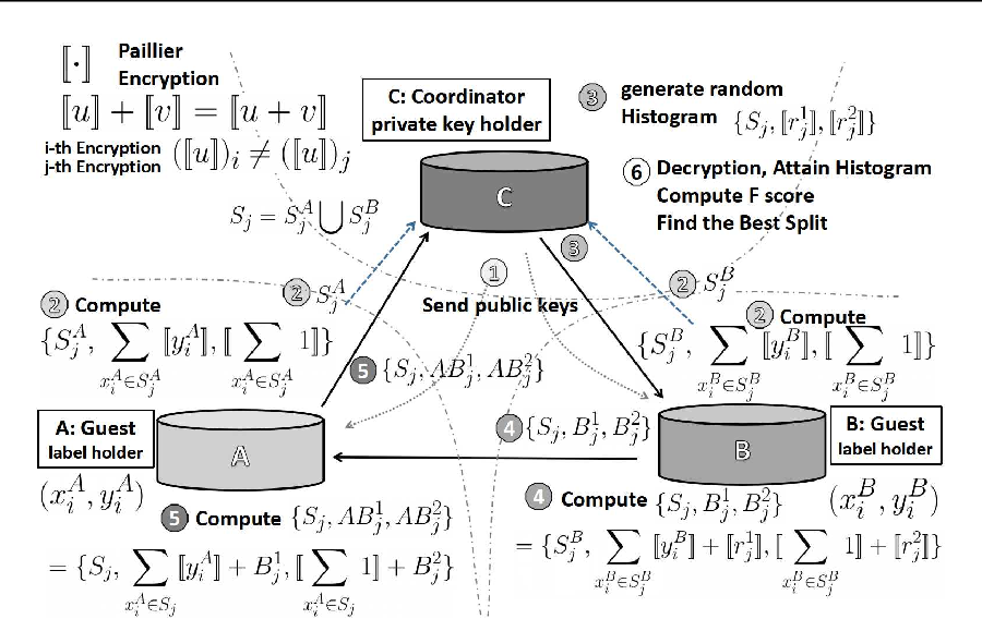Figure 3 for A Federated F-score Based Ensemble Model for Automatic Rule Extraction