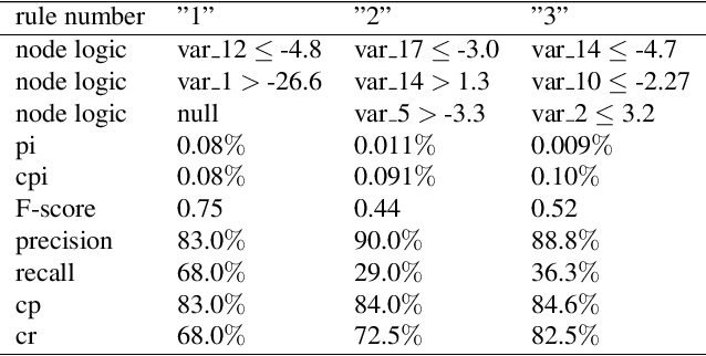 Figure 2 for A Federated F-score Based Ensemble Model for Automatic Rule Extraction