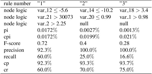 Figure 4 for A Federated F-score Based Ensemble Model for Automatic Rule Extraction