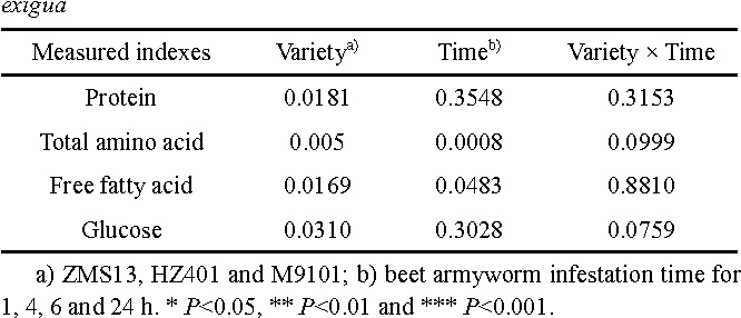 Table 1 Effects of cotton variety, beet armyworm infestation time and their interactions on nutrient compositions in larvae of beet armyworm, S. exigua