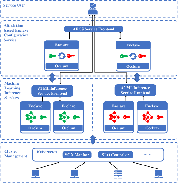 Figure 1 for S3ML: A Secure Serving System for Machine Learning Inference