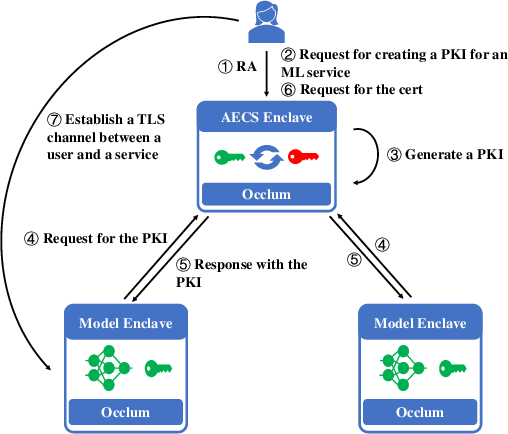 Figure 3 for S3ML: A Secure Serving System for Machine Learning Inference