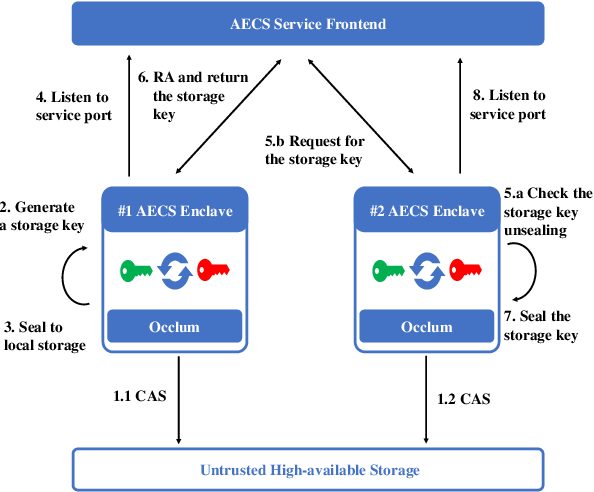 Figure 4 for S3ML: A Secure Serving System for Machine Learning Inference