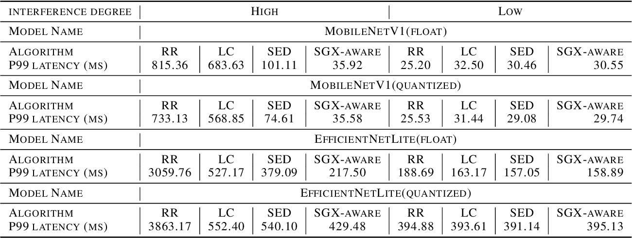 Figure 2 for S3ML: A Secure Serving System for Machine Learning Inference