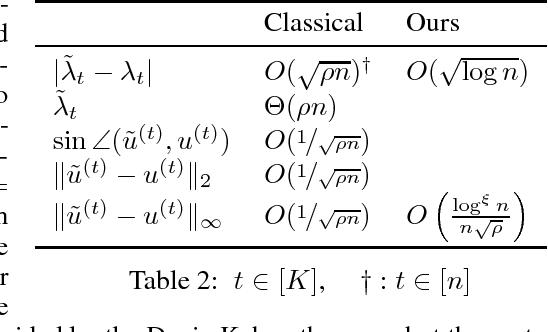 Figure 1 for Unperturbed: spectral analysis beyond Davis-Kahan