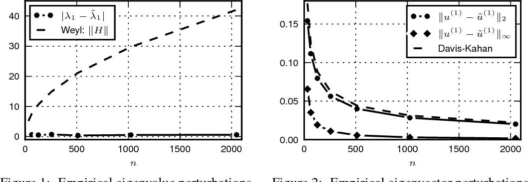Figure 2 for Unperturbed: spectral analysis beyond Davis-Kahan