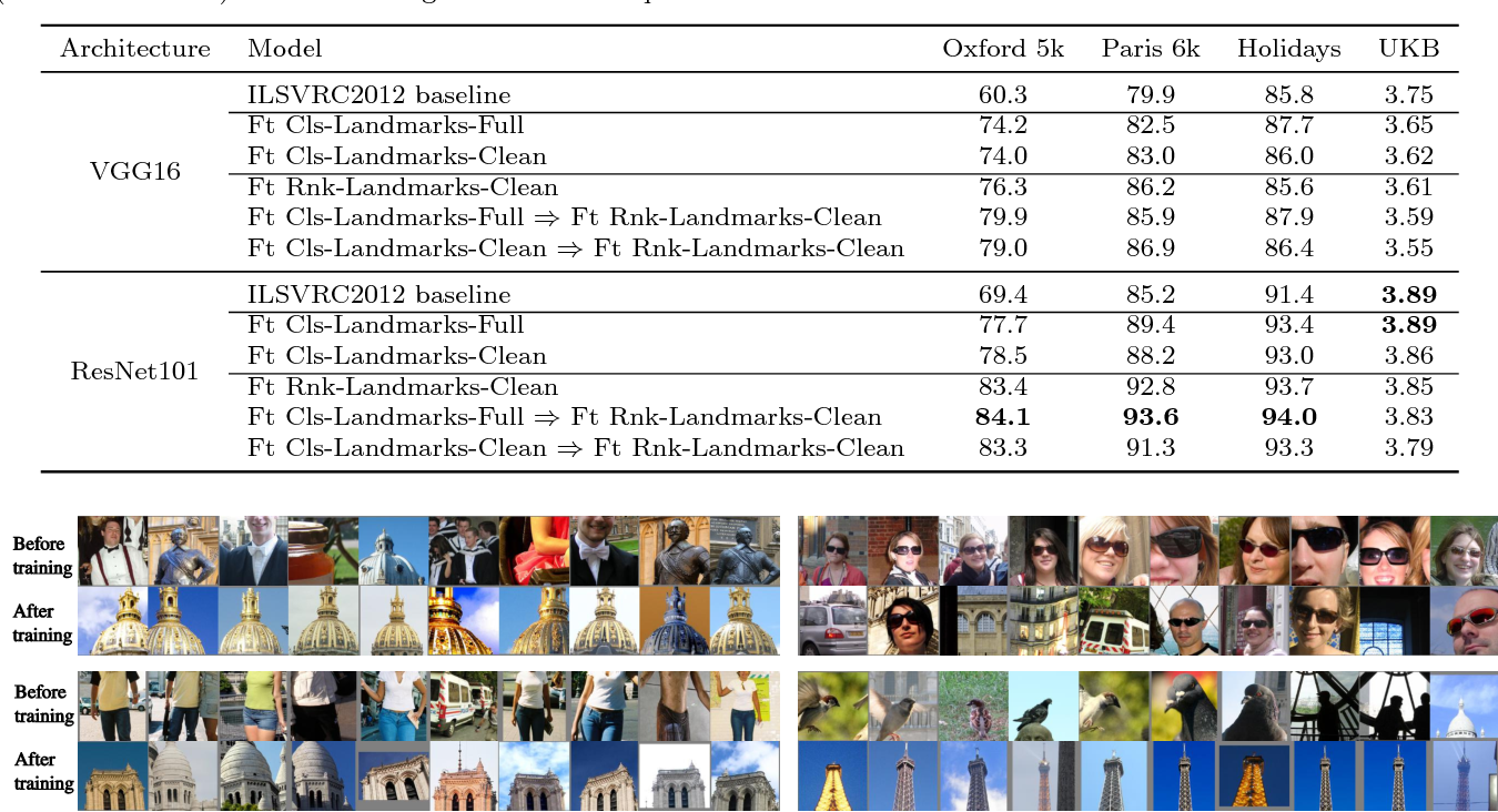 Figure 2 for End-to-end Learning of Deep Visual Representations for Image Retrieval