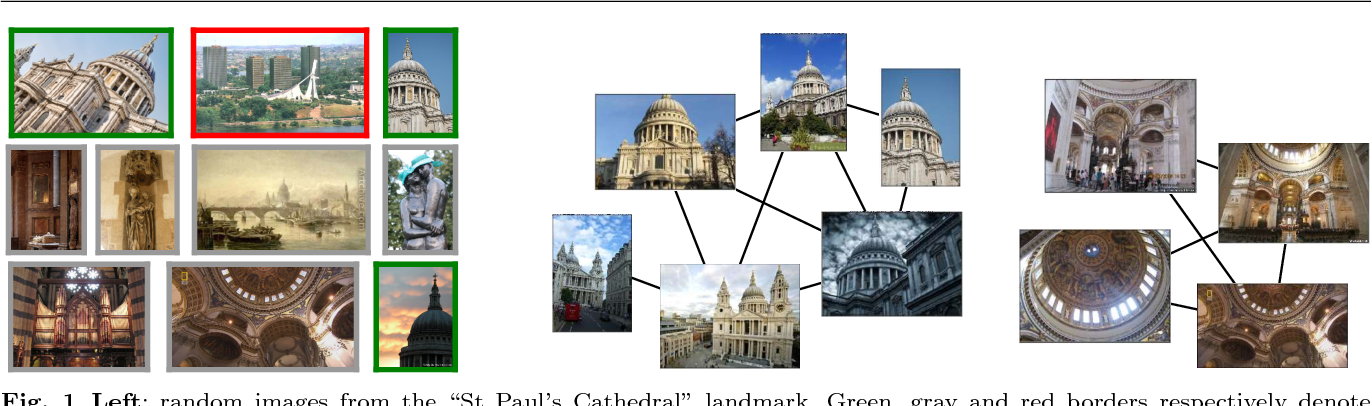Figure 1 for End-to-end Learning of Deep Visual Representations for Image Retrieval