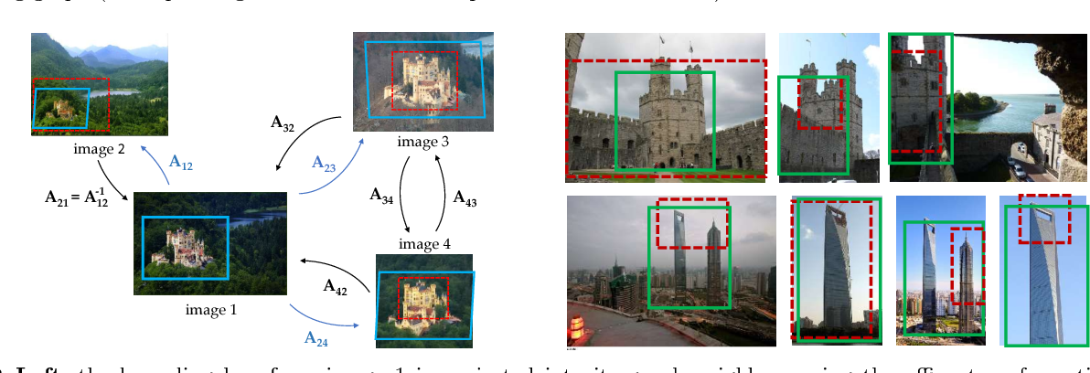 Figure 3 for End-to-end Learning of Deep Visual Representations for Image Retrieval