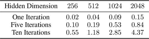 Figure 4 for Associative Memories via Predictive Coding