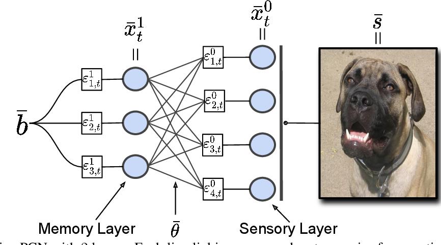 Figure 1 for Associative Memories via Predictive Coding