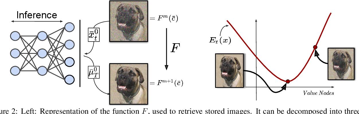 Figure 3 for Associative Memories via Predictive Coding