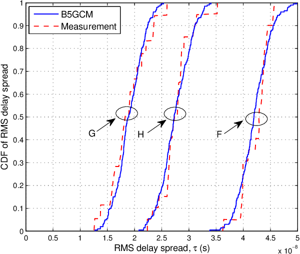 Figure 4 for A General 3D Non-Stationary Wireless Channel Model for 5G and Beyond