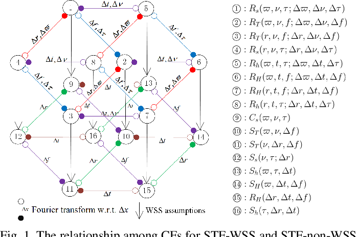 Figure 1 for A General 3D Non-Stationary Wireless Channel Model for 5G and Beyond