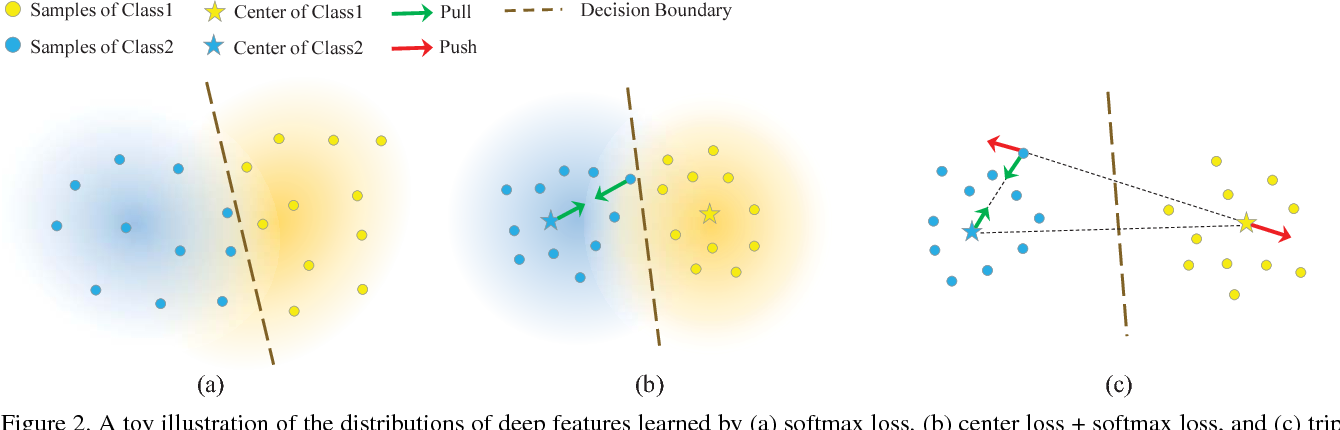 Figure 3 for Triplet-Center Loss for Multi-View 3D Object Retrieval
