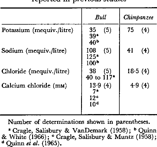Table 2. Ion concentrations in bull and chimpanzee seminal plasma samples in the present study compared with concentrations reported in previous studies