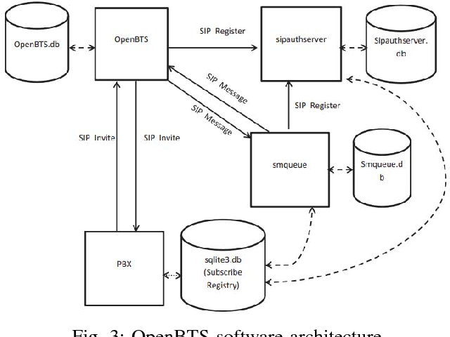 Figure 3 from Reconfigurable cellular GSM network using USRP