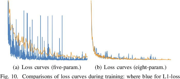 Figure 2 for RSDet++: Point-based Modulated Loss for More Accurate Rotated Object Detection