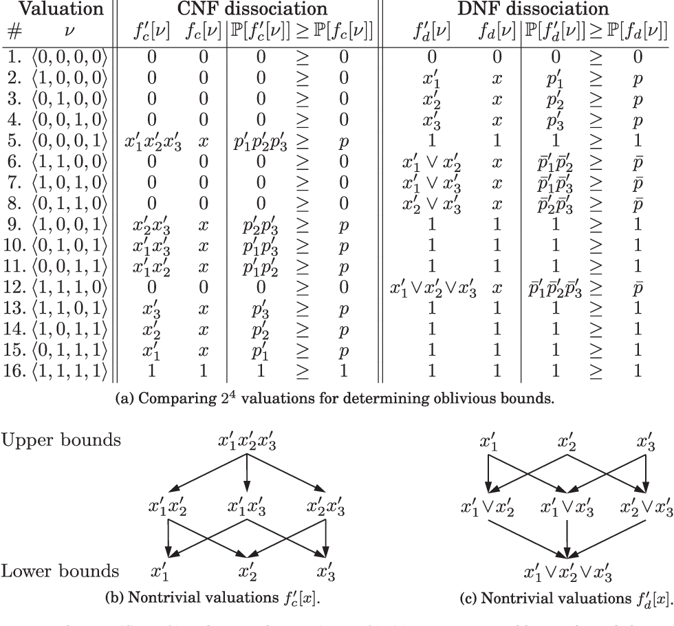 Figure 3 for Oblivious Bounds on the Probability of Boolean Functions