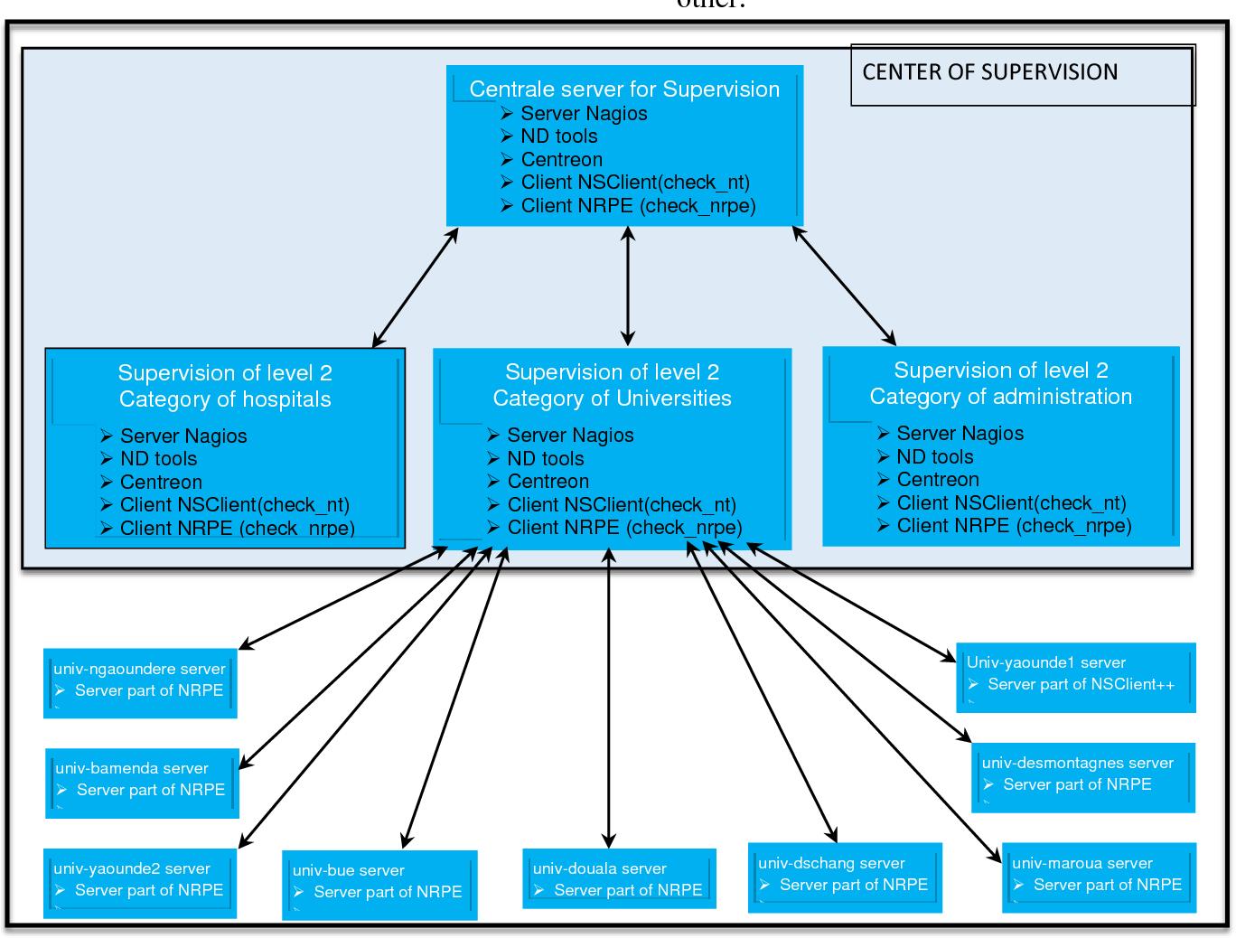 PDF] Monitoring Government Web Portals in Cameroon