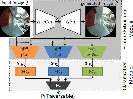 Figure 2 for GONet: A Semi-Supervised Deep Learning Approach For Traversability Estimation