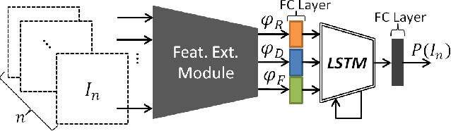 Figure 3 for GONet: A Semi-Supervised Deep Learning Approach For Traversability Estimation