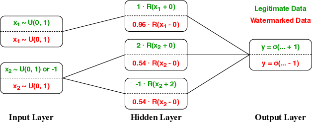 Figure 1 for Entangled Watermarks as a Defense against Model Extraction