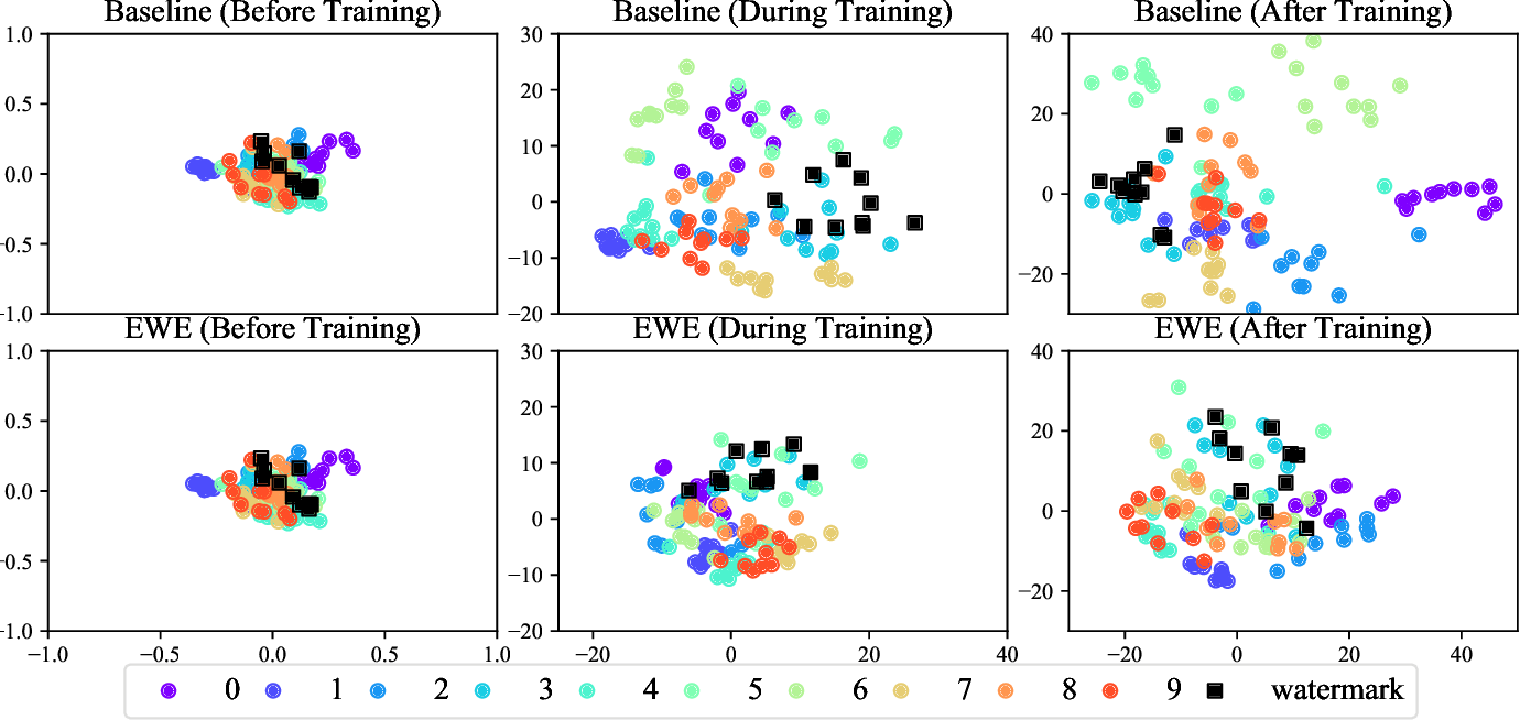 Figure 4 for Entangled Watermarks as a Defense against Model Extraction
