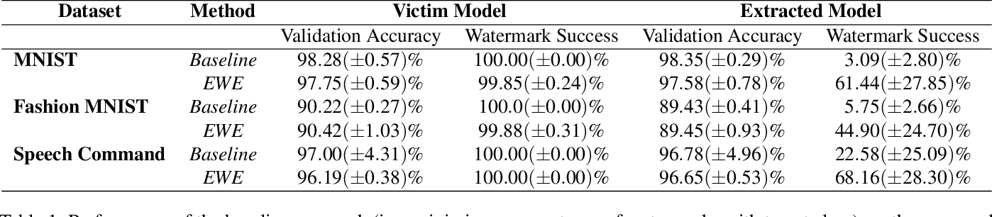 Figure 2 for Entangled Watermarks as a Defense against Model Extraction