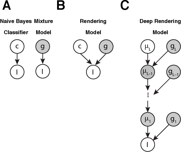 Figure 1 for A Probabilistic Theory of Deep Learning