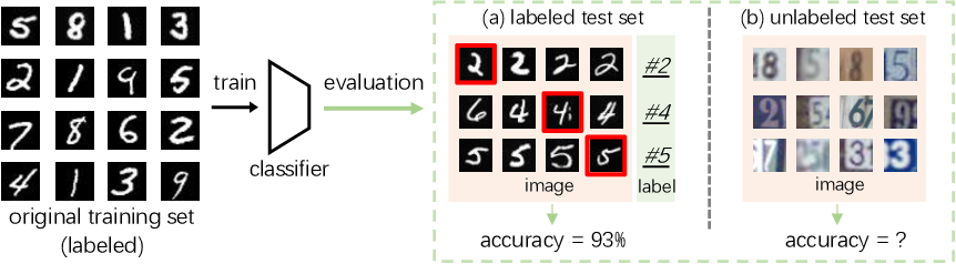 Figure 1 for Are Labels Necessary for Classifier Accuracy Evaluation?